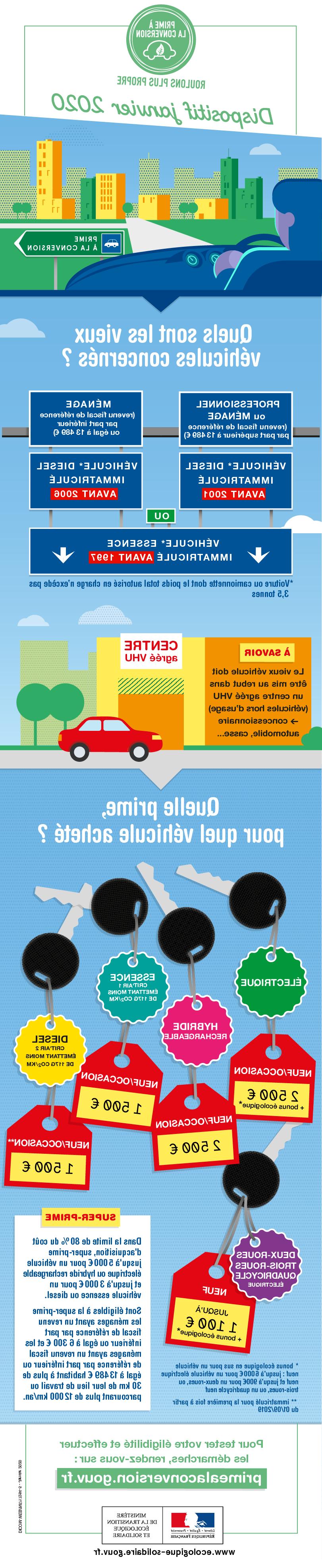 Quel est le kilométrage maximum d'une voiture?