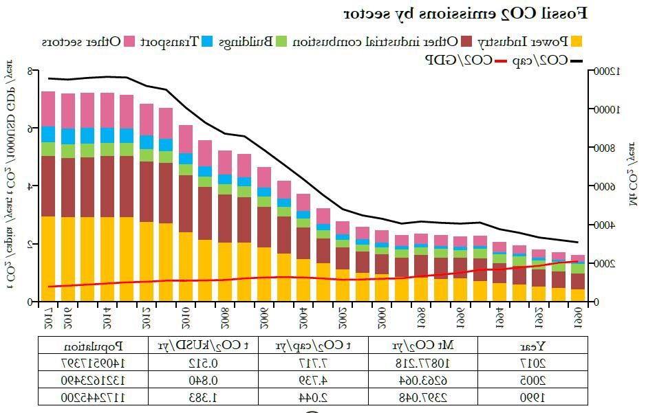 Quel véhicule émet le plus de CO2?