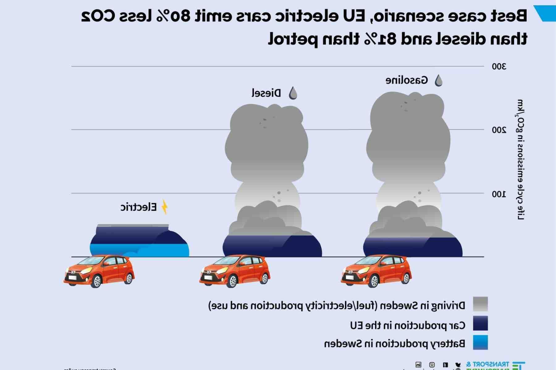 Quel véhicule émet plus de CO2?