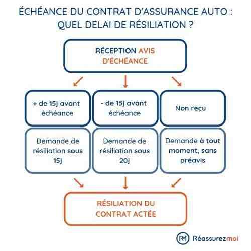Quels documents sont utilisés pour assurer les véhicules d'occasion?