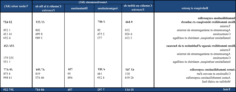 Comment déterminer la valeur marchande d'une maison?