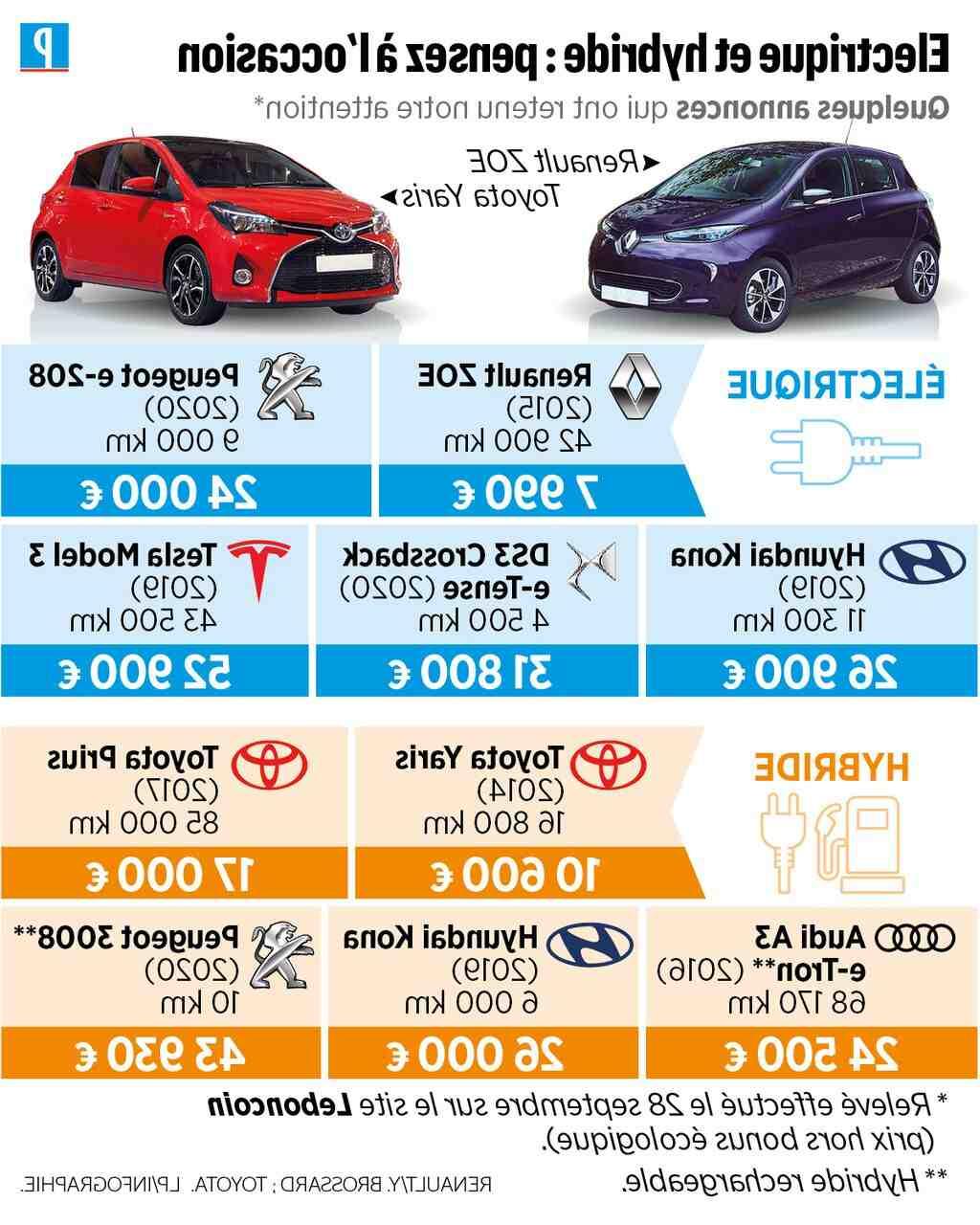 Comment négocier le prix d'une voiture particulière?