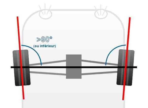 Comment régler le câble de l'onduleur Microcar?