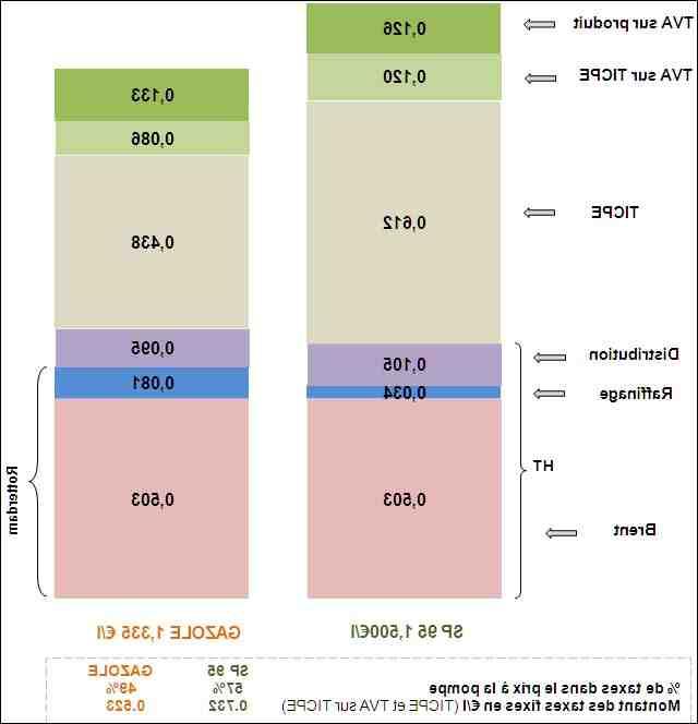 Comment calculer le coût des kilomètres de carburant?