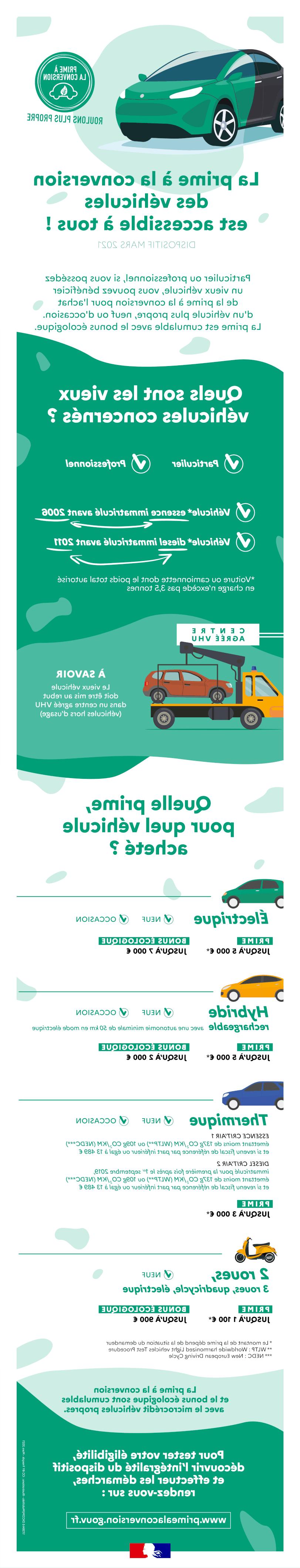 Comment calculer le prix du transport?