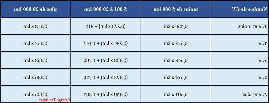 Comment calculer les frais de déplacement?
