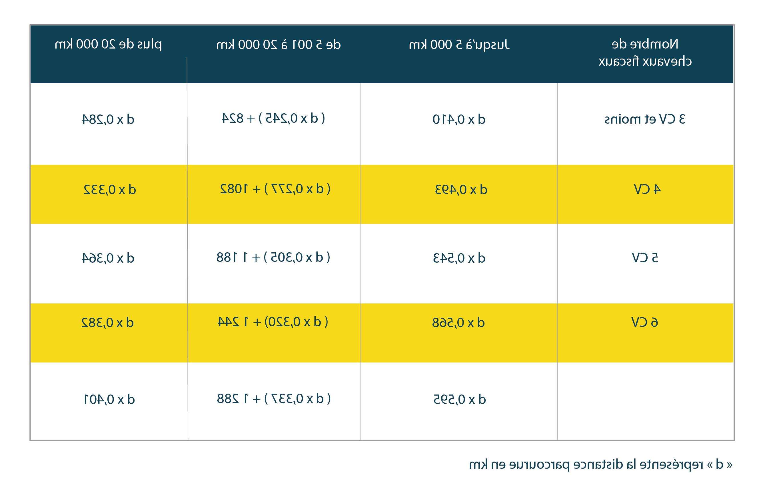 Comment calculer les tarifs kilométriques 2020?
