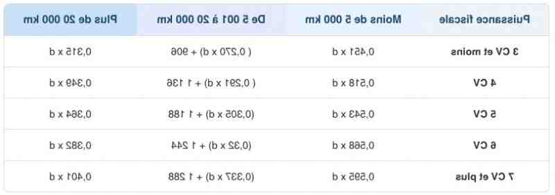 Comment le prix est-il calculé par. Km pour une voiture?