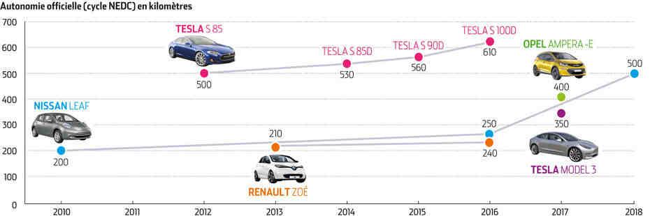 Quel type de voiture électrique a la plus grande taille?