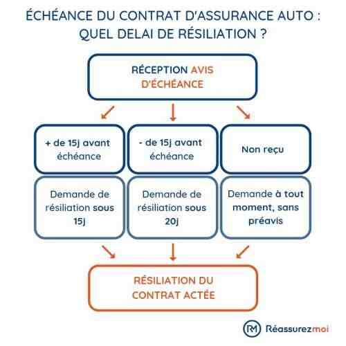 Quelles informations pour assurer une voiture?