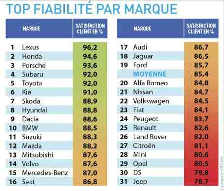 Quelle est la voiture allemande la plus fiable?