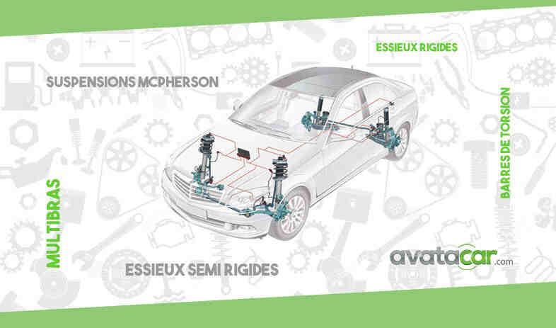 Quelle est la voiture la plus flexible?