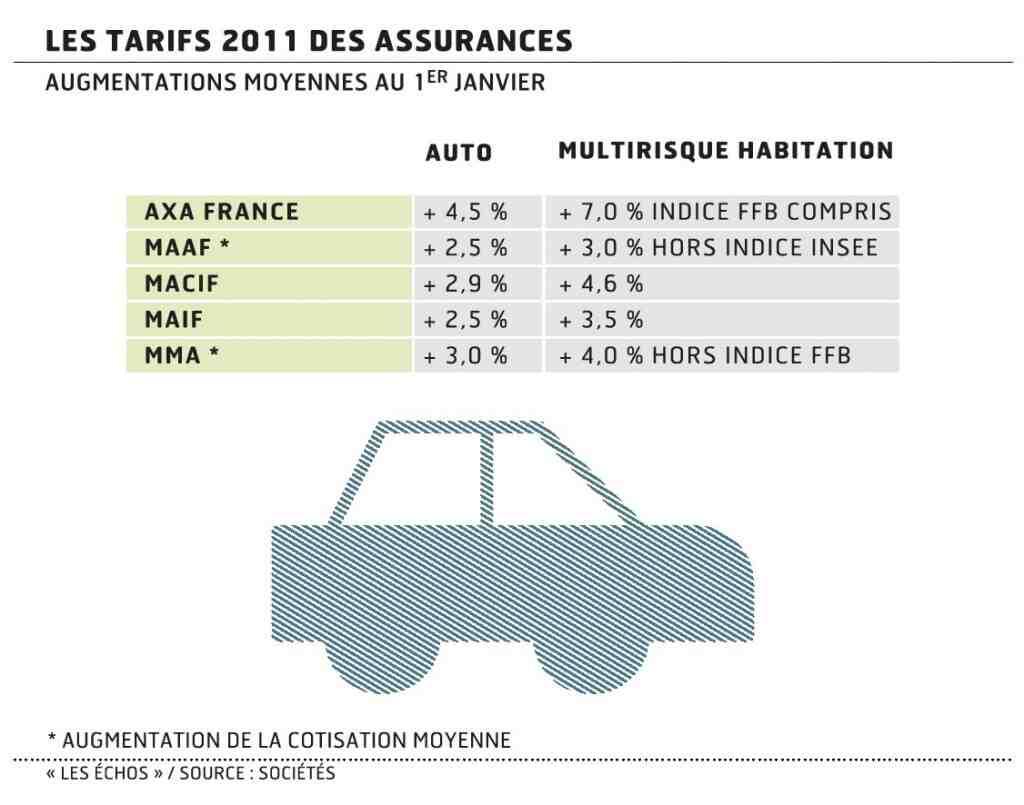 Quelle est l'assurance automobile la moins chère en 2020?