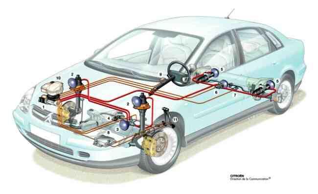 Quelle voiture a la meilleure suspension?