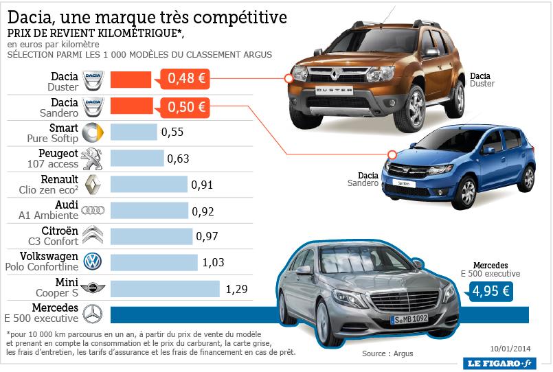 Quelle voiture a le meilleur rapport qualité / prix?